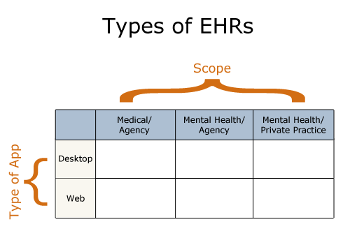 Types of EHRs