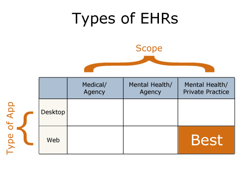 Types of EHRs: Introduction